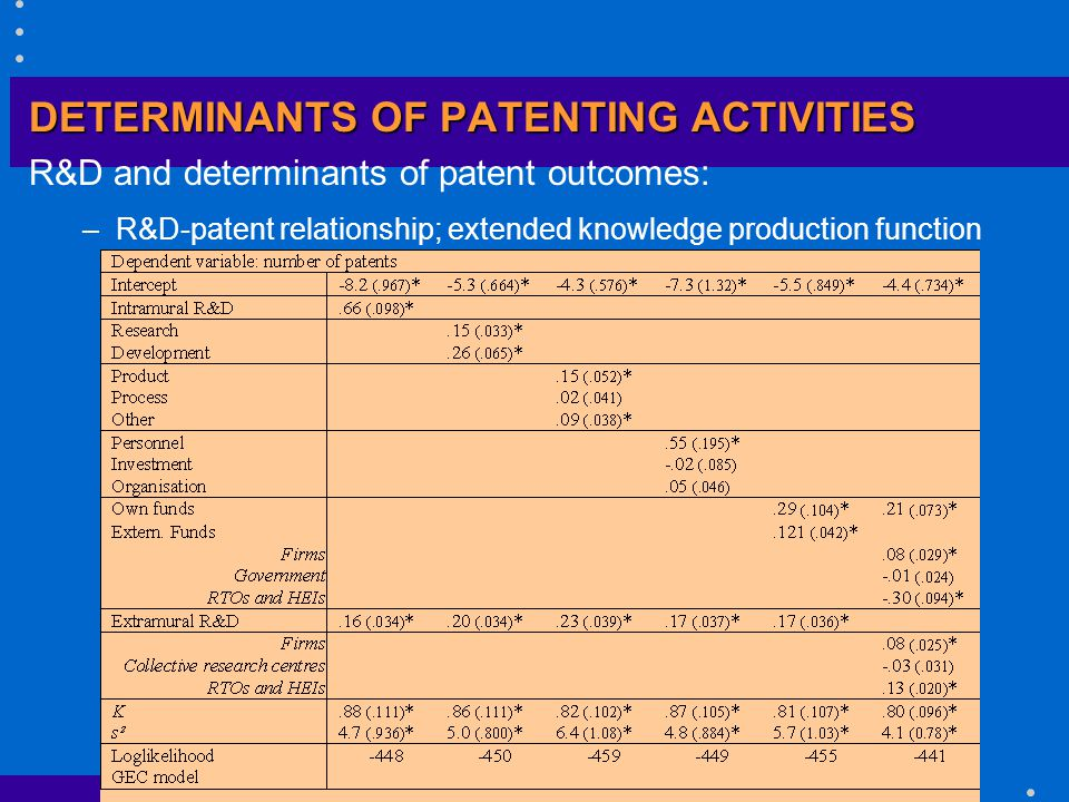 DETERMINANTS OF PATENTING ACTIVITIES R&D and determinants of patent outcomes: –R&D-patent relationship; extended knowledge production function