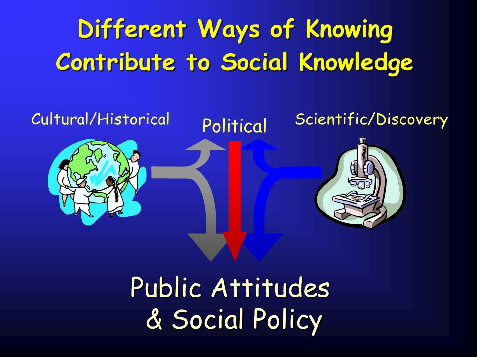 Different Ways of Knowing Contribute to Social Knowledge Cultural/Historical Public Attitudes & Social Policy Scientific/Discovery Political