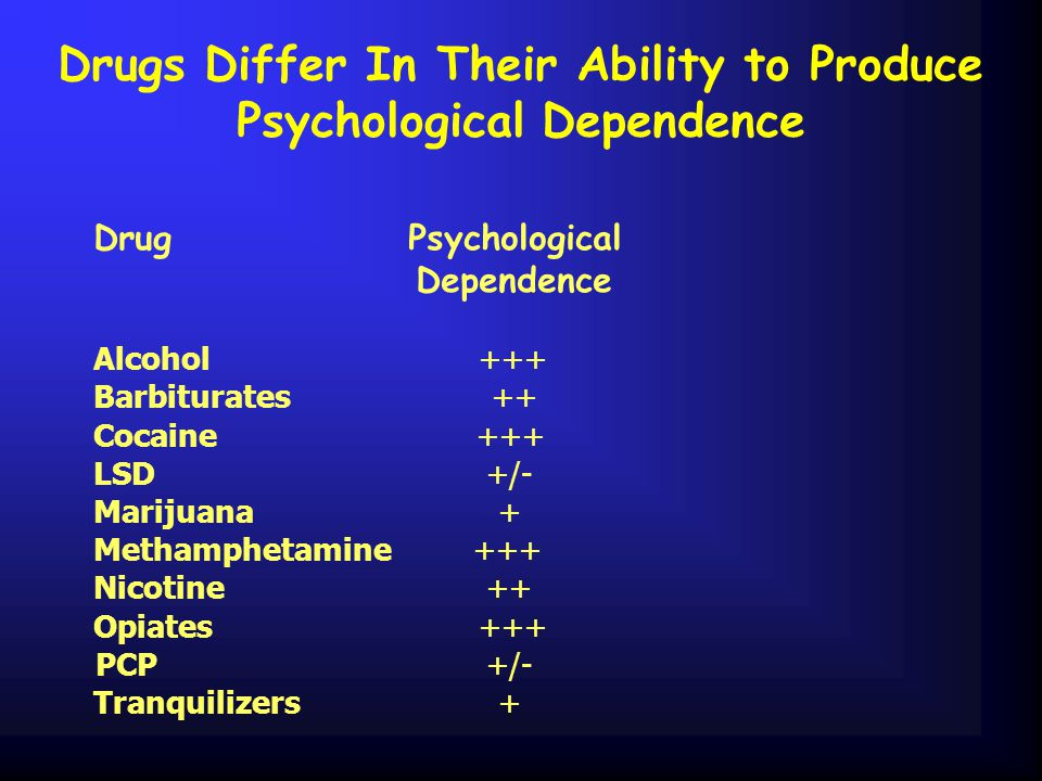 Drugs Differ In Their Ability to Produce Psychological Dependence Drug Psychological Dependence Alcohol +++ Barbiturates ++ Cocaine +++ LSD +/- Marijuana + Methamphetamine +++ Nicotine ++ Opiates +++ PCP +/- Tranquilizers +