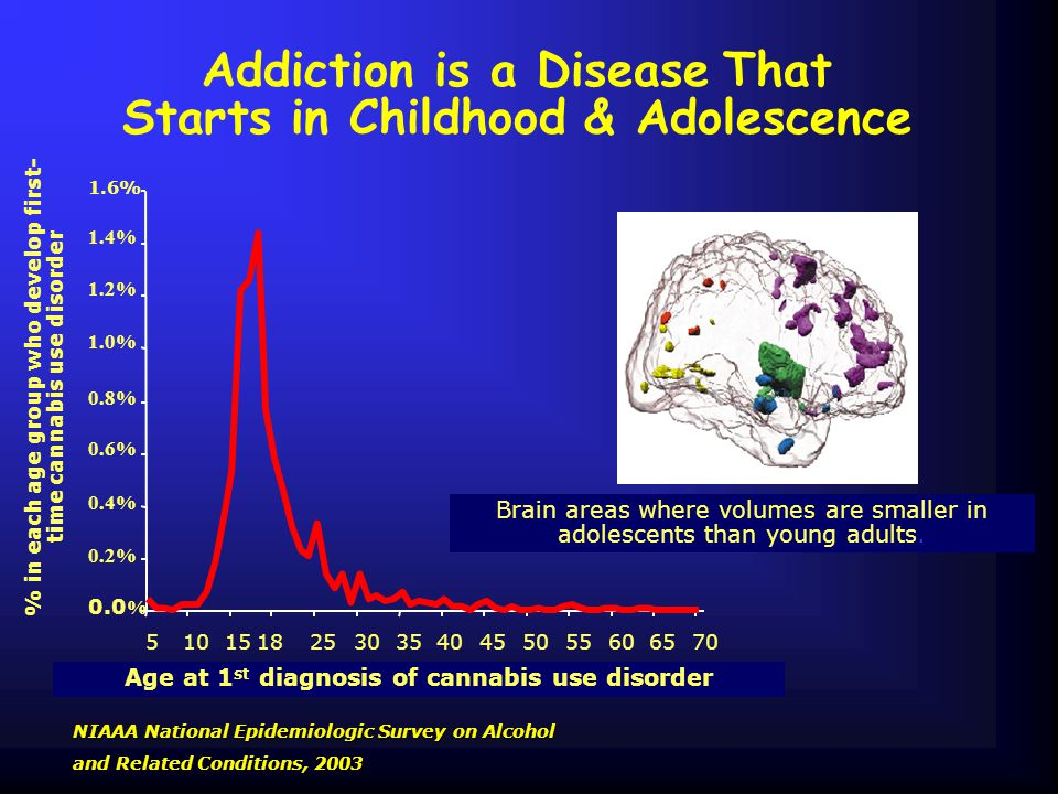Addiction is a Disease That Starts in Childhood & Adolescence NIAAA National Epidemiologic Survey on Alcohol and Related Conditions, 2003 % in each ag