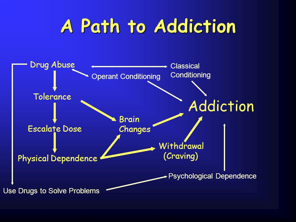A Path to Addiction Drug Abuse Tolerance Escalate Dose Physical Dependence Use Drugs to Solve Problems Psychological Dependence Brain Changes Addictio
