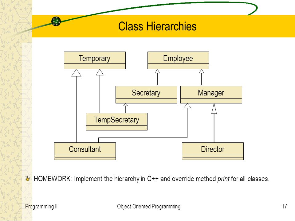 17Programming IIObject-Oriented Programming Class Hierarchies EmployeeManagerSecretaryDirectorTemporaryTempSecretaryConsultant HOMEWORK: Implement the hierarchy in C++ and override method print for all classes.