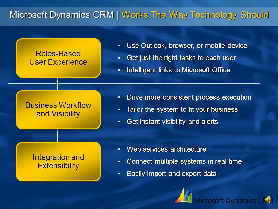 Microsoft Dynamics CRM | Works The Way Your Business Does Powerful reporting via SRSPowerful reporting via SRS Take data into Excel while maintaining a live data linkTake data into Excel while maintaining a live data link Secure, roles-based access at the database levelSecure, roles-based access at the database level Create workflow based on standard and custom entitiesCreate workflow based on standard and custom entities Evaluate conditions and actions across systemsEvaluate conditions and actions across systems New Lead Received Existing Account.