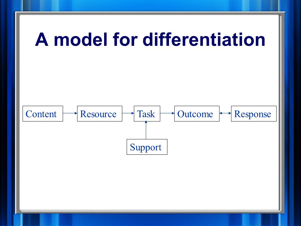 Types of differentiation D OutcomeTextSupportProcess Learning Style AbilityInterestsTask