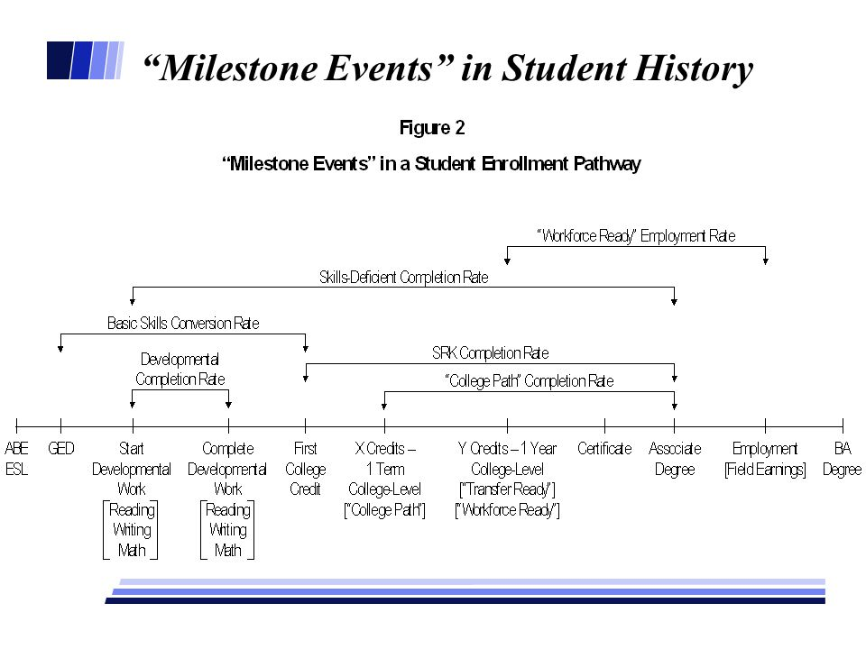Milestone Events in Student History