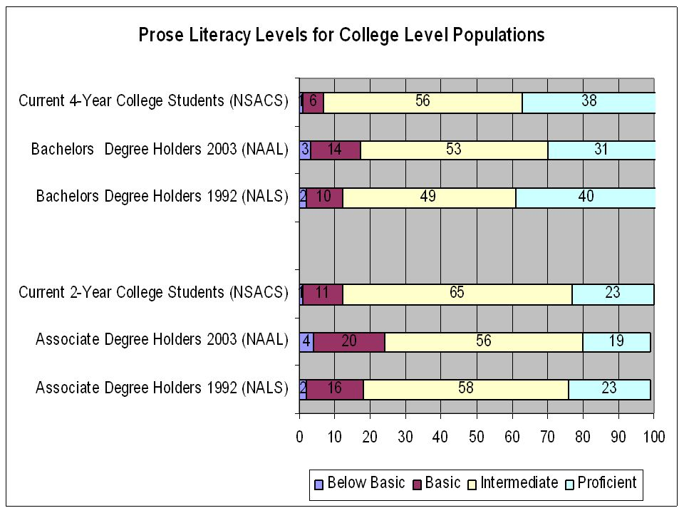 Dimensions of Program and Research Alignment Identified by Participants Between K-12 and College Study (and Between Community Colleges and Four-Year Institutions) Across Jurisdictions (e.g.