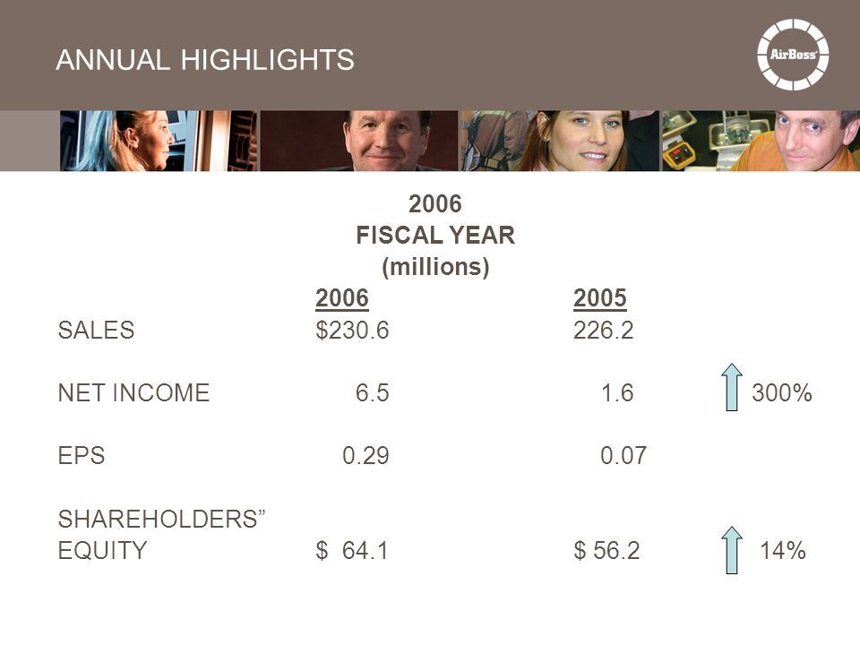 """ANNUAL HIGHLIGHTS 2006 FISCAL YEAR (millions) 20062005 SALES$230.6226.2 NET INCOME 6.5 1.6 300% EPS 0.29 0.07 SHAREHOLDERS"""" EQUITY$ 64.1$ 56.2 14%"""