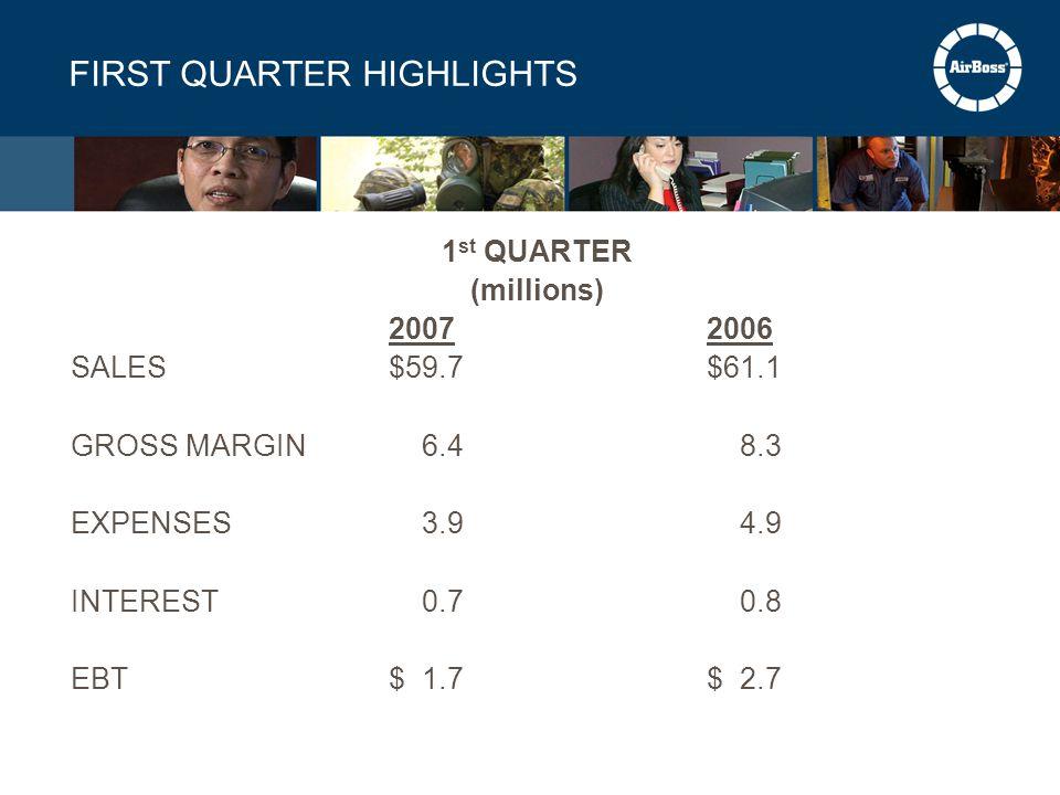 FIRST QUARTER HIGHLIGHTS 1 st QUARTER (millions) 20072006 SALES$59.7$61.1 GROSS MARGIN 6.4 8.3 EXPENSES 3.9 4.9 INTEREST 0.7 0.8 EBT$ 1.7$ 2.7
