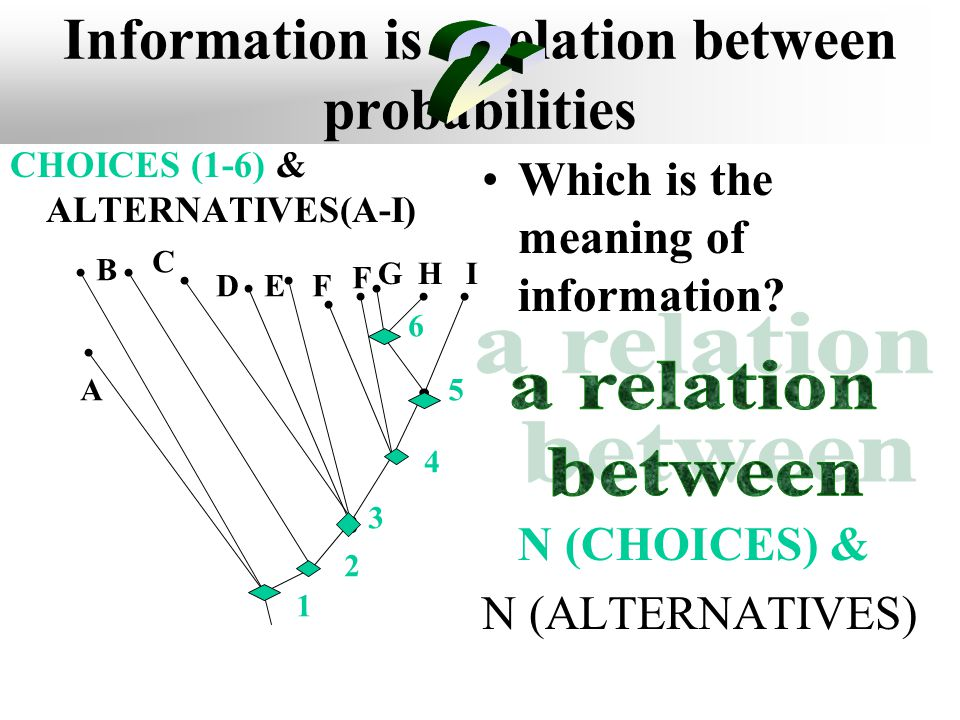Information is a relation between probabilities x p  1 (x)  2 (x)   1 (x)lg  2 (x)dx Which is the meaning of information? N (CHOICES) & N (ALTERN