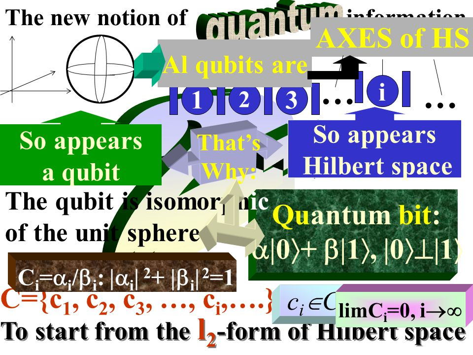 The new notion of information To start from the l 2 -form of Hilbert space C={c 1, c 2, c 3, …, c i,….} ciCciC limC i =0, i  C i =  i /  i : |  i | 2 + |  i | 2 =1 Quantum bit:  0  +  1 ,  0  1  The qubit is isomorphic of the unit sphere That's Why: So appears Hilbert space 2 i 31 … … AXES of HS Al qubits are So appears a qubit