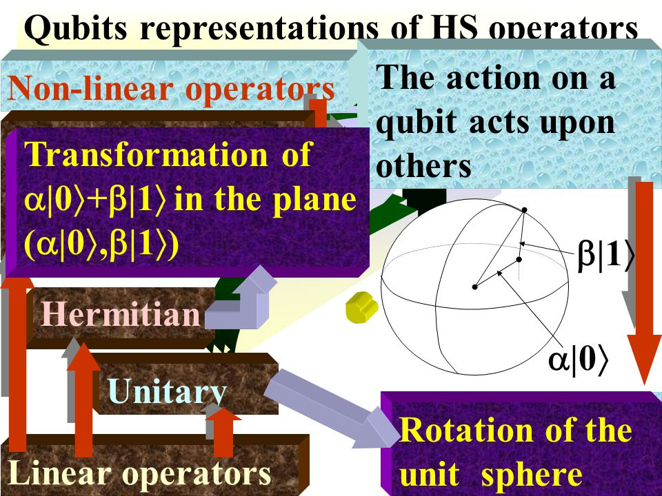 Qubits representations of HS operators Non-linear operators The action on a qubit acts upon others Phenomena of entanglement Linear operators Unitary