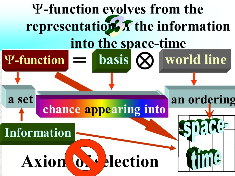  -function evolves from the representation of the information into the space-time  -function = 1) a common basis of all the  -functions (of a Hilbert space) – the whole 2) the  -function itself – a part it World line = 1)a common basis of all the world lines (of a space-time) – the whole 2)the world line itself – a part it Hilbert space starts from the whole and builds up any its part by means of fractal similarity to it Time-space stars from a part and build up the whole by means of successive similarity to it Information = world line  -function Axiom of selection a set an ordering chance appearing into basis