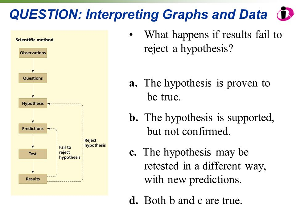 QUESTION: Interpreting Graphs and Data What happens if results fail to reject a hypothesis? a. The hypothesis is proven to be true. b. The hypothesis