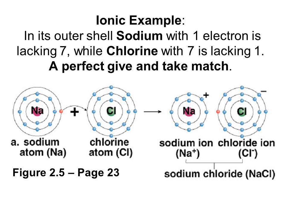 Ionic Bond