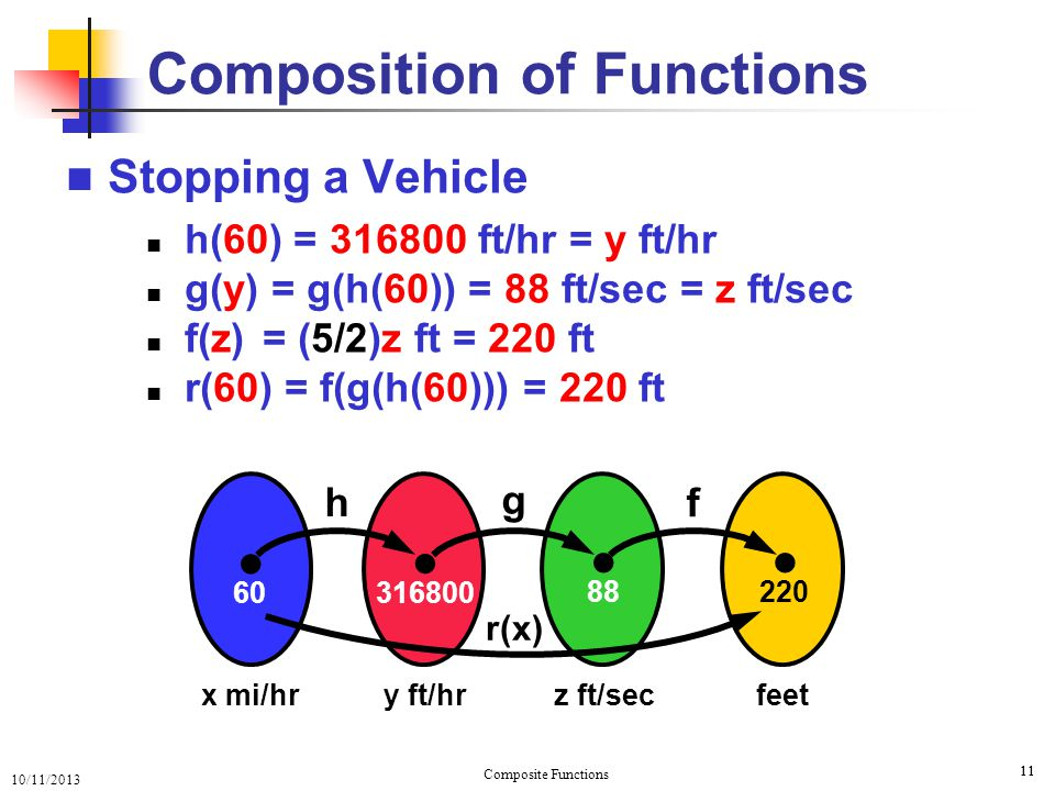 10/11/2013 Composite Functions 12 Composite Diagram: 12 Dom f Composition of Functions Range f f g Dom g Range g a f( a ) b g(b) Remember: Question: Is Dom g = Range f ?… not necessarily .