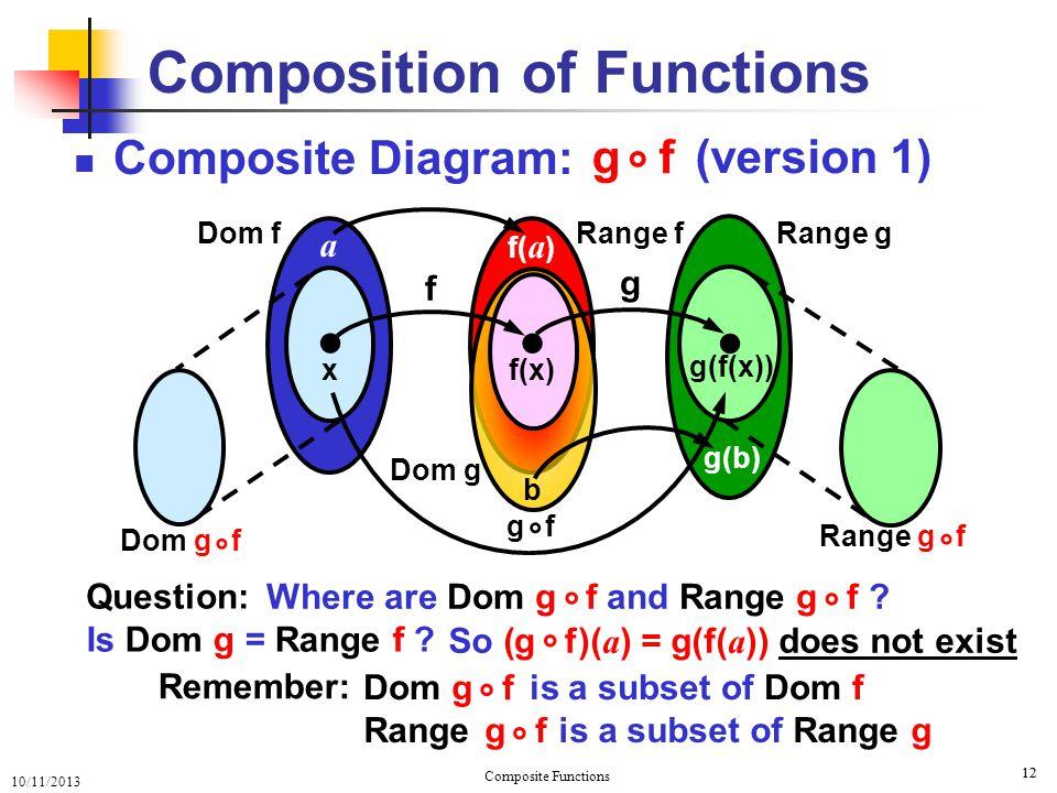 10/11/2013 Composite Functions 13 Domain f Composite Diagram Composition of Functions Range f ● ● ● x f(x) g(f(x)) f g Range g a f( a ) b g(b) (version 2) g f ° ° Dom g f Range g f ° Domain g Range is a subset of Range g g f ° Dom is a subset of Dom f g f ° °