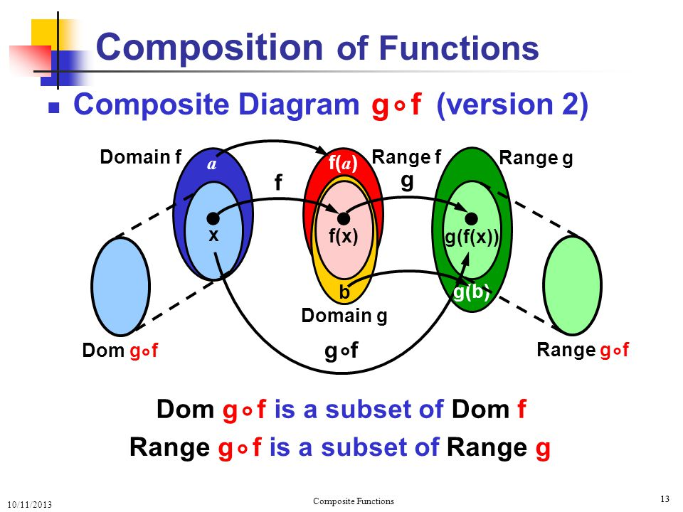 10/11/2013 Composite Functions 14 Example: 14 Composition of Functions f(x) = x + 2 g(x) = 5x + x  = g(x + 2) = 5(x + 2) + x + 2  Dom f = R Dom g = { x  x ≥ 0 } Range f = R Range g = { x  x ≥ 0 } (g f)(x) = g(f(x)) °