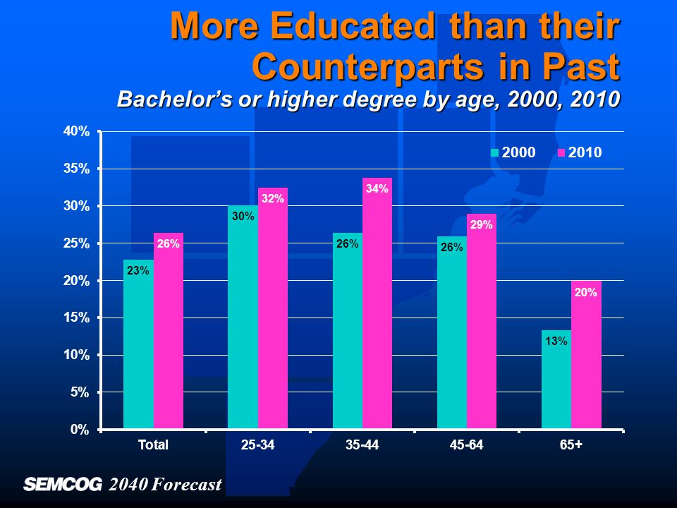 More Educated than their Counterparts in Past Bachelor's or higher degree by age, 2000, 2010 2040 Forecast