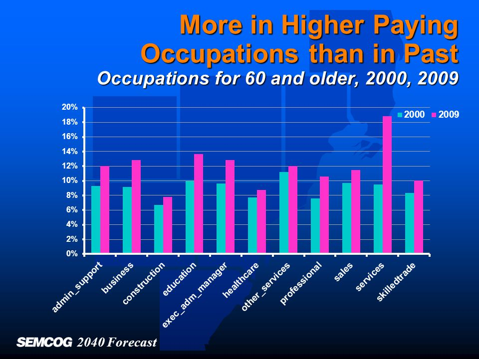 More in Higher Paying Occupations than in Past Occupations for 60 and older, 2000, 2009 2040 Forecast