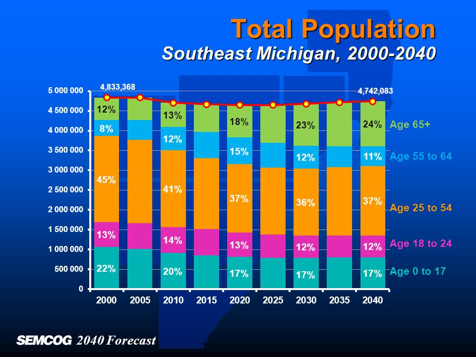 Total Population Southeast Michigan, 2000-2040 Age 65+ Age 55 to 64 Age 25 to 54 Age 18 to 24 Age 0 to 17 2040 Forecast 4,833,368 4,742,083