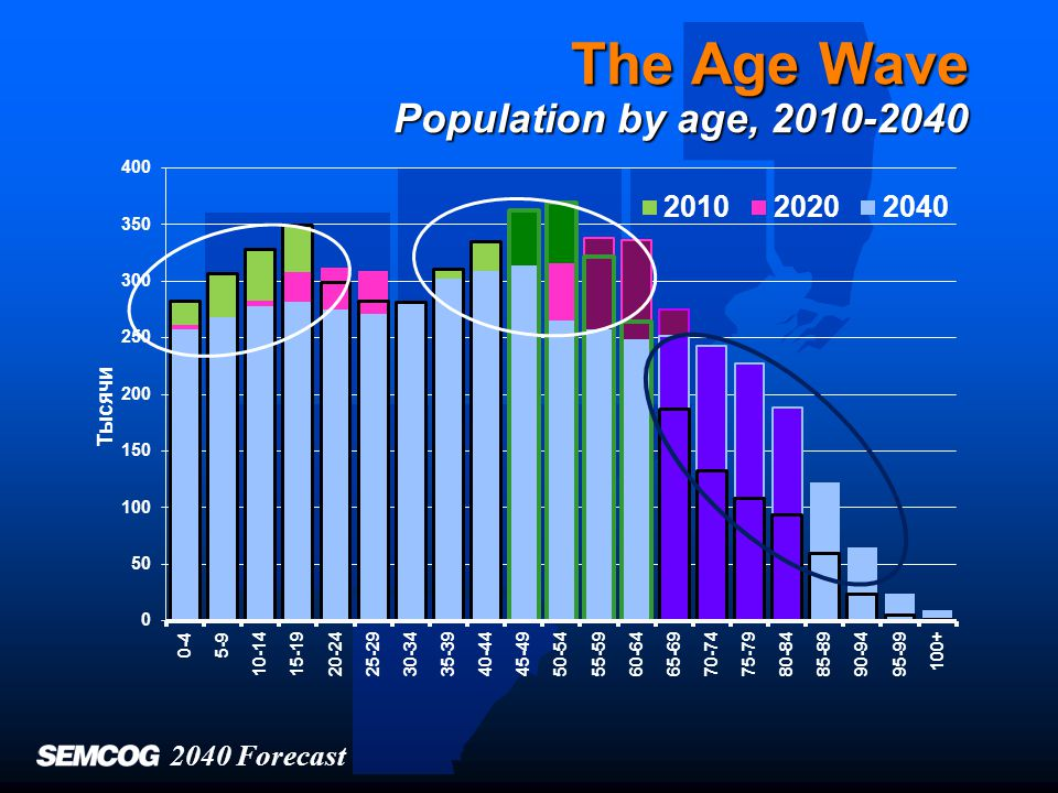 The Age Wave Population by age, 2010-2040 2040 Forecast