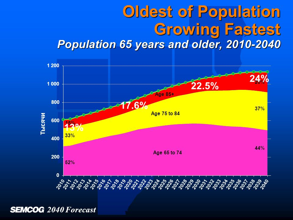 Senior Growth Will Be Rapid in Urban, Suburban Communities Alike Population 65 and older, 2010, 2020, 2040 2010 2020 Less than 10% 10% to 14.9% 15% to 19.9% 20% to 24.9% 25% or more 2040 Forecast 2040