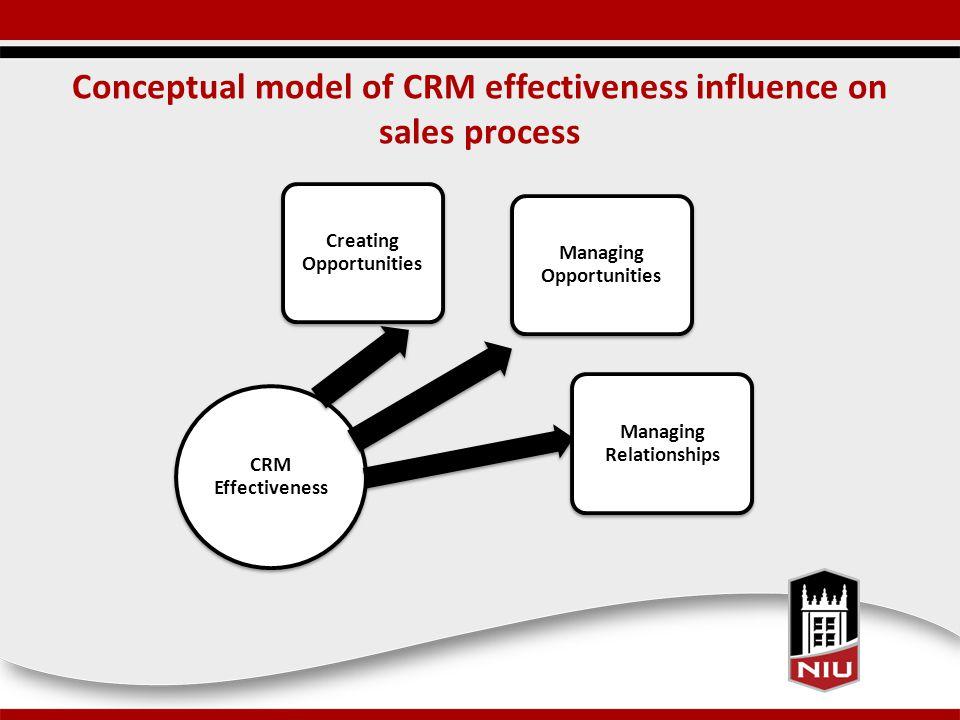 Conceptual model of CRM effectiveness influence on sales process CRM Effectiveness Creating Opportunities Managing Opportunities Managing Relationships