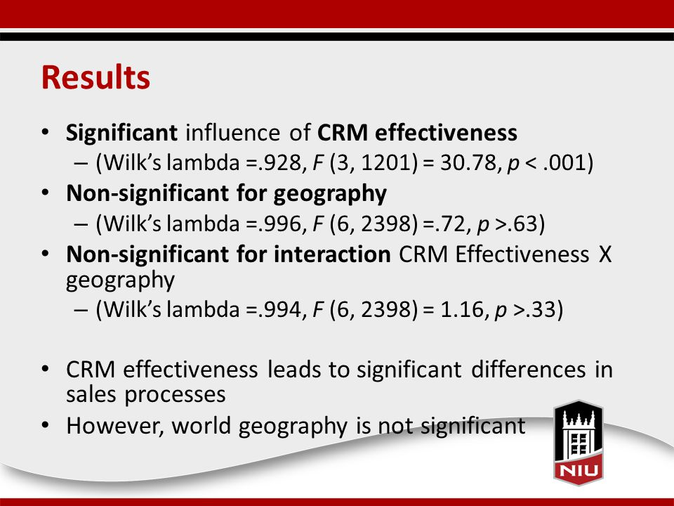 Results Significant influence of CRM effectiveness – (Wilk's lambda =.928, F (3, 1201) = 30.78, p <.001) Non-significant for geography – (Wilk's lambda =.996, F (6, 2398) =.72, p >.63) Non-significant for interaction CRM Effectiveness X geography – (Wilk's lambda =.994, F (6, 2398) = 1.16, p >.33) CRM effectiveness leads to significant differences in sales processes However, world geography is not significant