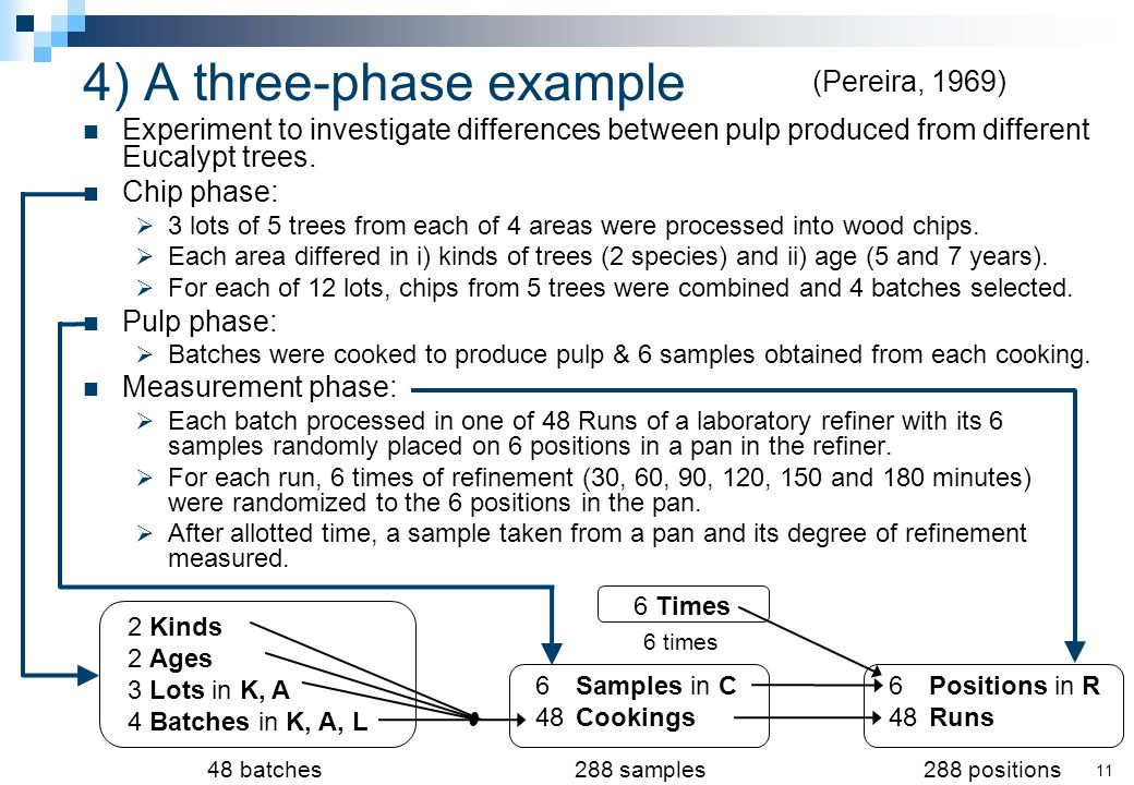 4)A three-phase example Experiment to investigate differences between pulp produced from different Eucalypt trees.