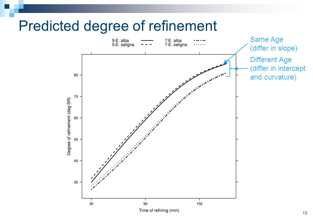 Predicted degree of refinement 15 Same Age (differ in slope) Different Age (differ in intercept and curvature)