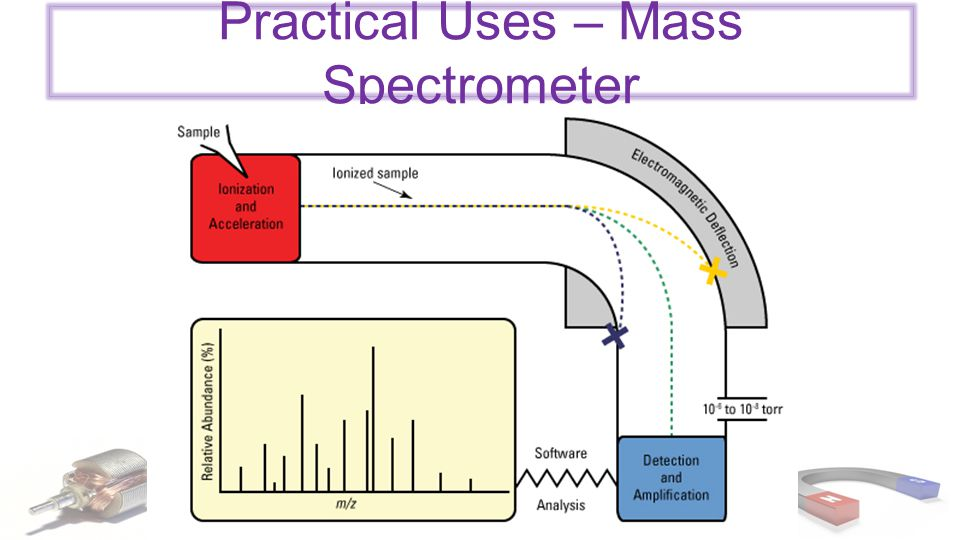 Practical Uses – Mass Spectrometer