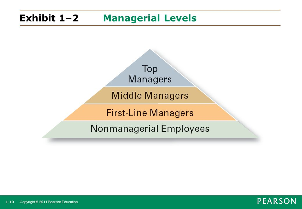 1-10 Copyright © 2011 Pearson Education Exhibit 1–2 Managerial Levels