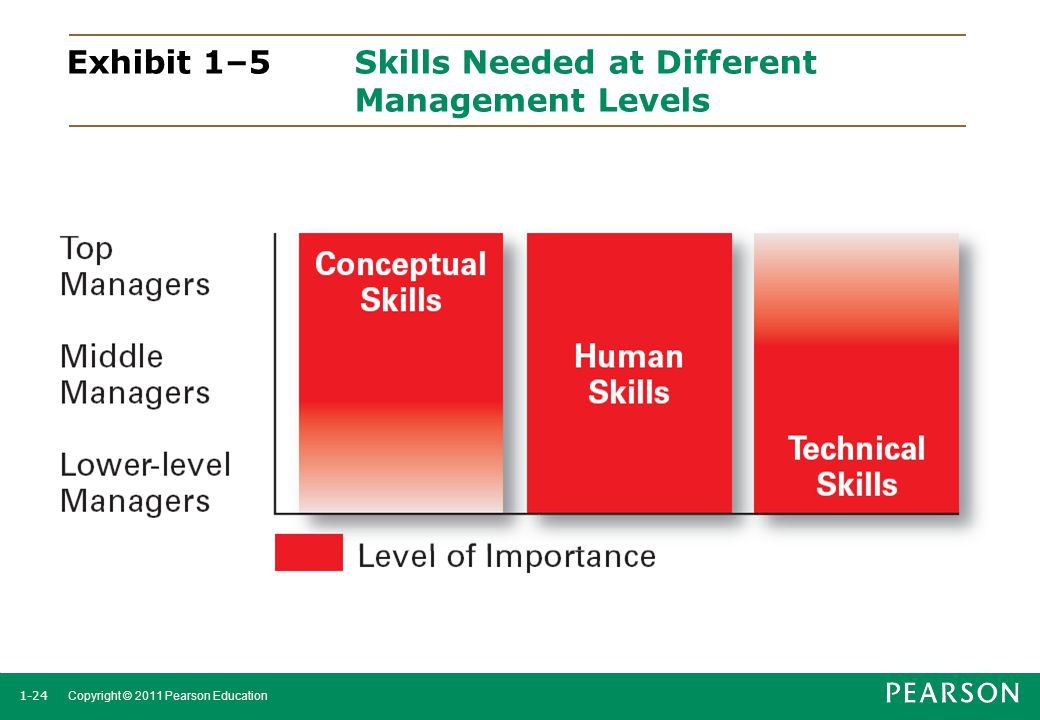 1-24 Copyright © 2011 Pearson Education Exhibit 1–5 Skills Needed at Different Management Levels