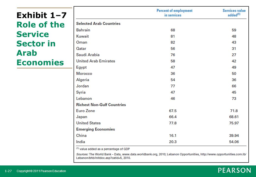 1-27 Copyright © 2011 Pearson Education Exhibit 1–7 Role of the Service Sector in Arab Economies