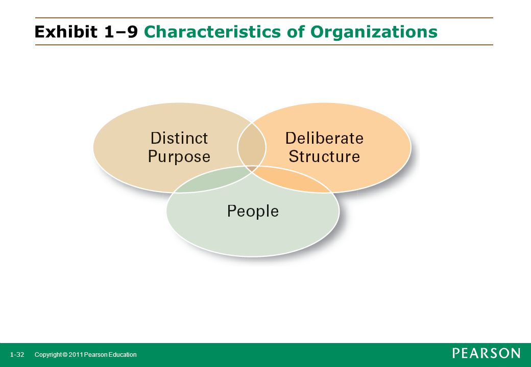 1-32 Copyright © 2011 Pearson Education Exhibit 1–9 Characteristics of Organizations