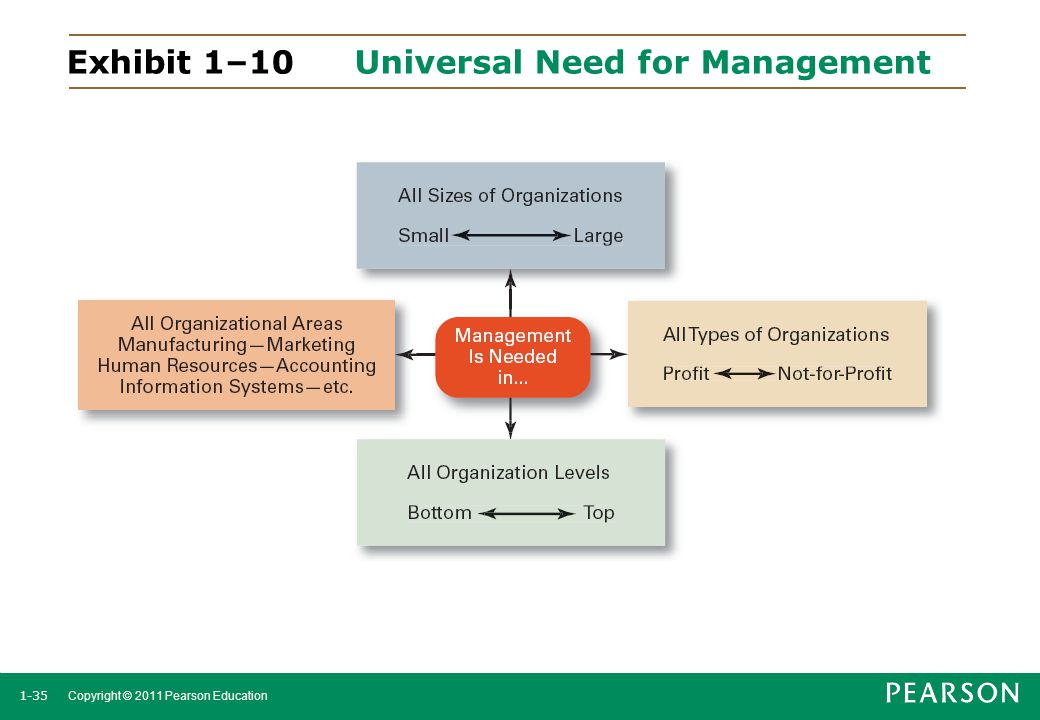 1-35 Copyright © 2011 Pearson Education Exhibit 1–10 Universal Need for Management