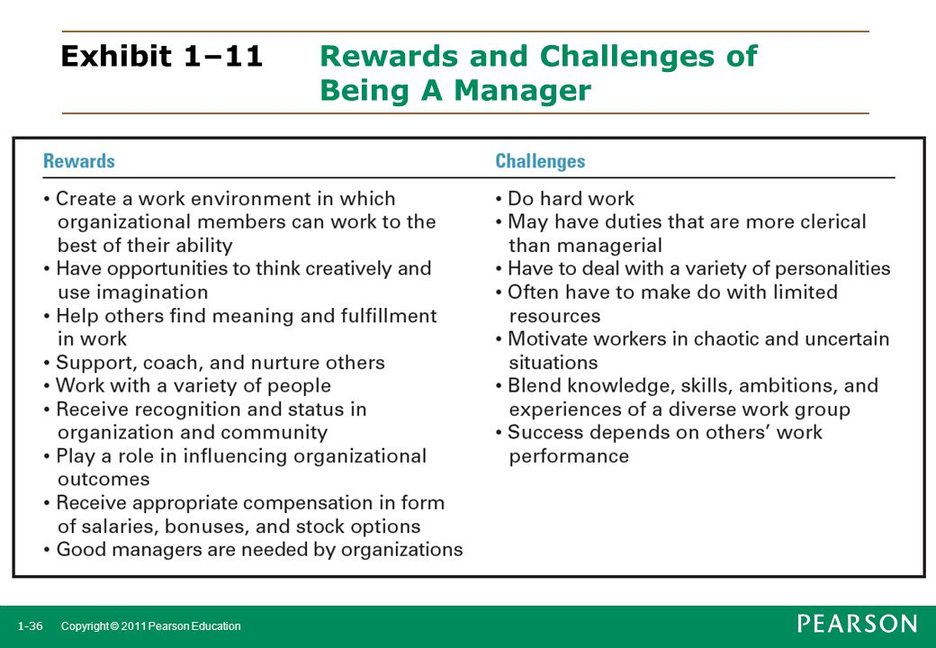1-36 Copyright © 2011 Pearson Education Exhibit 1–11 Rewards and Challenges of Being A Manager
