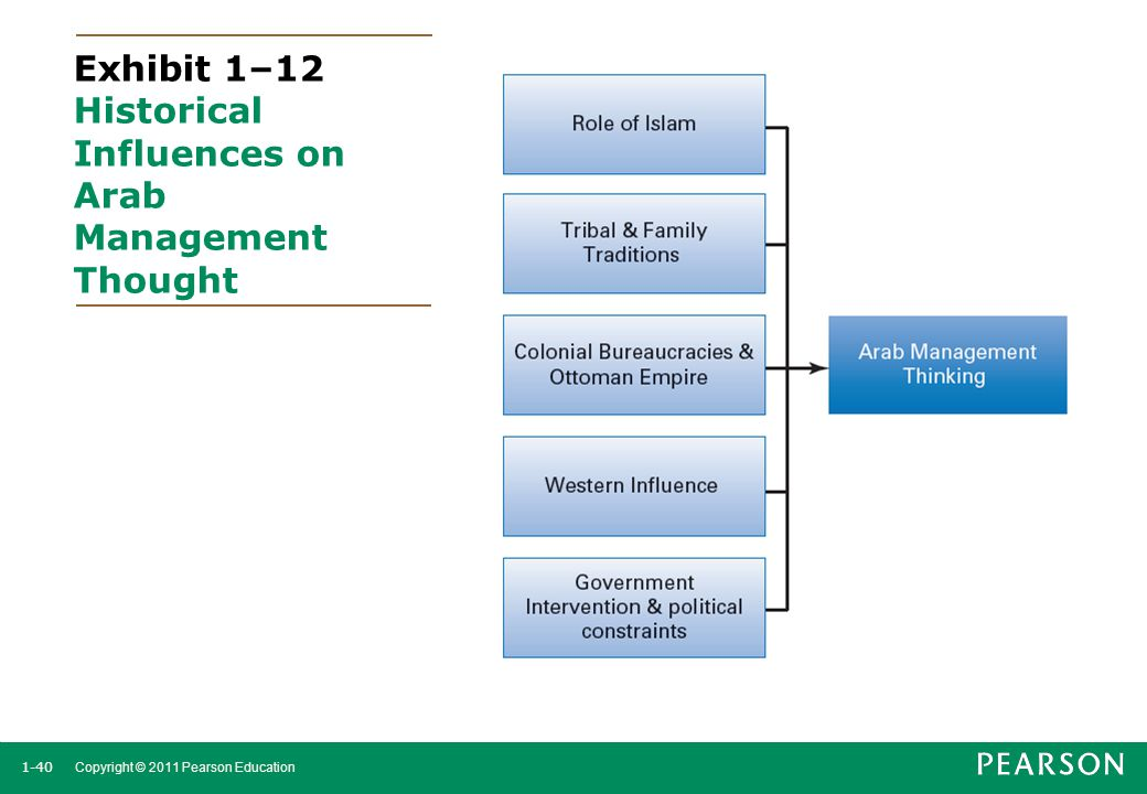 1-40 Copyright © 2011 Pearson Education Exhibit 1–12 Historical Influences on Arab Management Thought