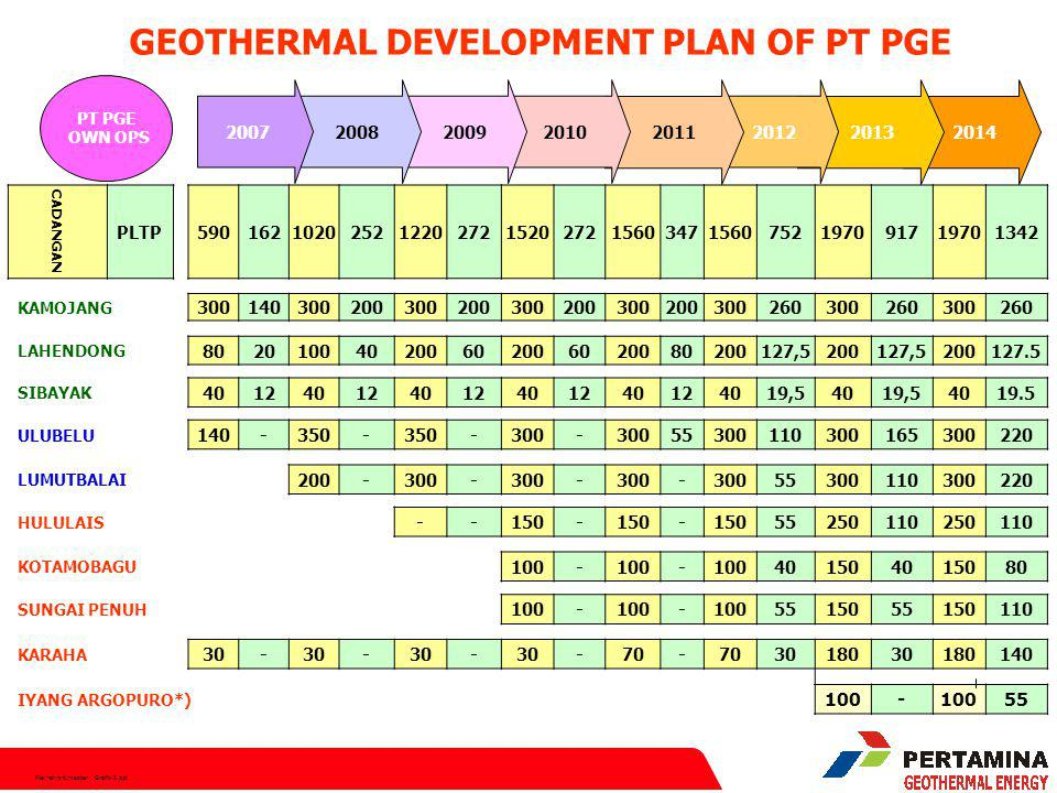 File:hen/srt/master Grafik-2.ppt 2014 2013 2012 2011 2010 2009 20082007 GEOTHERMAL DEVELOPMENT PLAN OF PT PGE PT PGE OWN OPS CADANGAN PLTP59016210202521220272152027215603471560752197091719701342 KAMOJANG 300140300200300200300200300200300260300260300260 LAHENDONG 802010040200602006020080200127,5200127,5200127.5 SIBAYAK 401240124012401240124019,54019,54019.5 ULUBELU 140-350- -300- 55300110300165300220 LUMUTBALAI 200-300- - - 55300110300220 HULULAIS --150- - 55250110250110 KOTAMOBAGU 100- - 401504015080 SUNGAI PENUH 100- - 5515055150110 KARAHA 30- - - -70- 3018030180140 IYANG ARGOPURO*) 100- 55