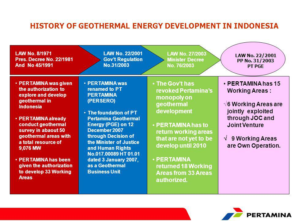 HISTORY OF GEOTHERMAL ENERGY DEVELOPMENT IN INDONESIA LAW No.