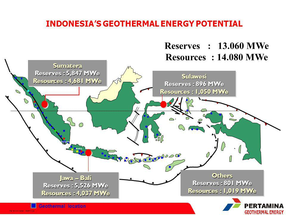 File:hen/srt/master Grafik-2.ppt INDONESIA'S GEOTHERMAL ENERGY POTENTIAL MAGMA Semarang Medan Tanjung Karang Bandung Manado Reserves : 13.060 MWe Resources : 14.080 MWeOthers Reserves : 801 MWe Resources : 1,019 MWe Others Reserves : 801 MWe Resources : 1,019 MWe Jawa – Bali Reserves : 5,526 MWe Resources : 4,037 MWe Jawa – Bali Reserves : 5,526 MWe Resources : 4,037 MWe Sumatera Reserves : 5,847 MWe Resources : 4,681 MWe Sumatera Reserves : 5,847 MWe Resources : 4,681 MWe Sulawesi Reserves : 896 MWe Resources : 1,050 MWe Sulawesi Reserves : 896 MWe Resources : 1,050 MWe Geothermal location