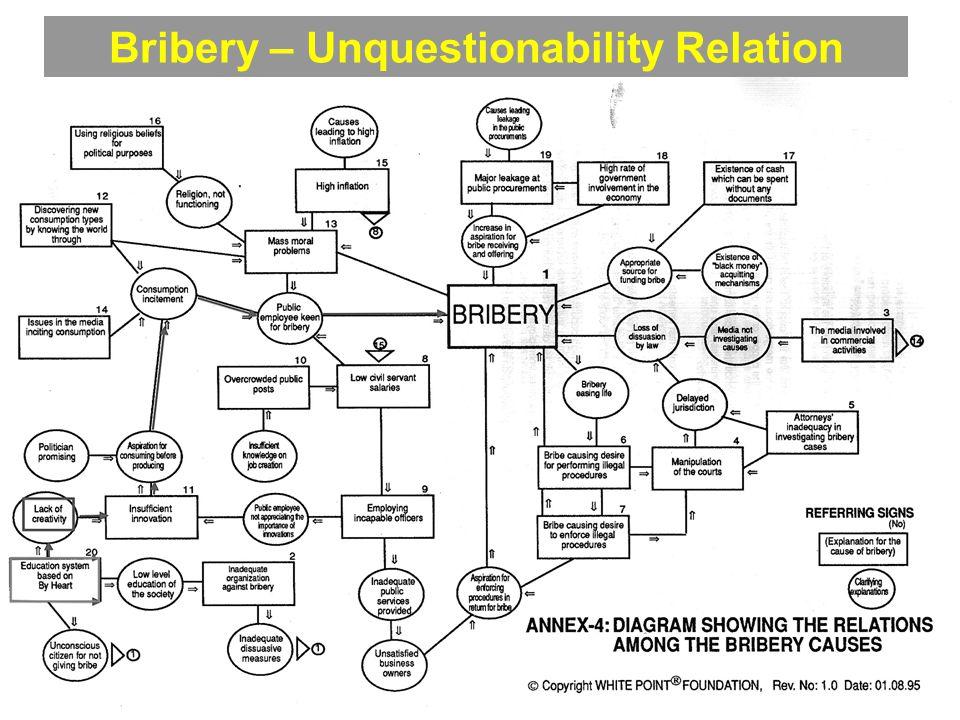 32 Bribery – Unquestionability Relation