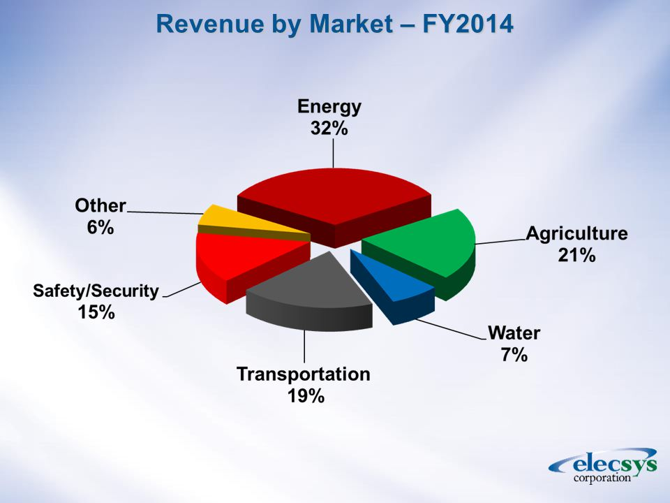 Revenue by Market – FY2014