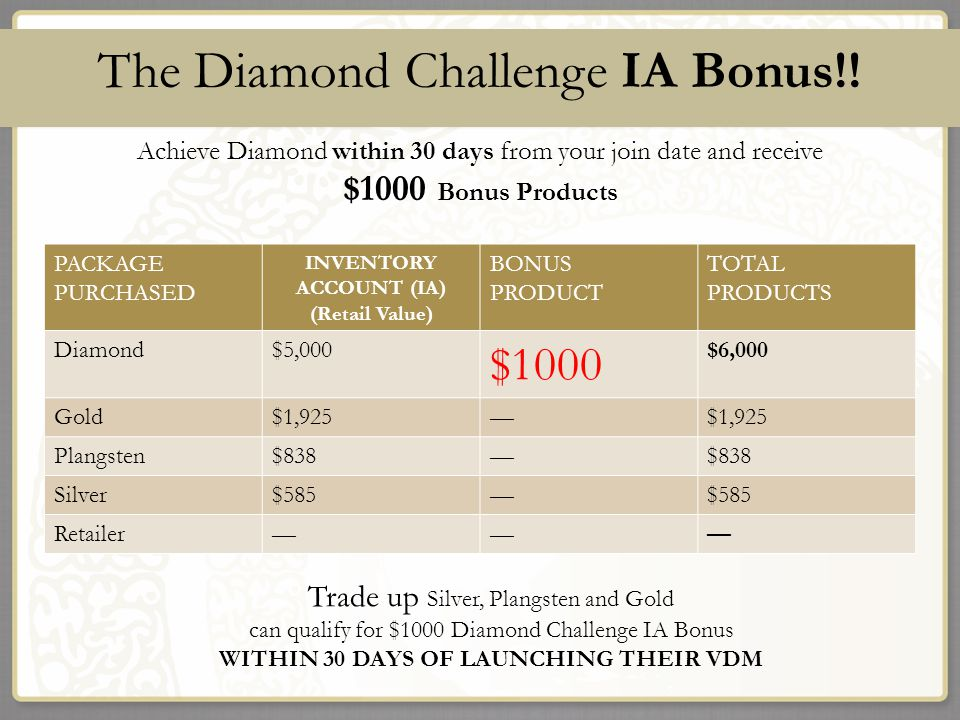 The Diamond Challenge IA Bonus!! Achieve Diamond within 30 days from your join date and receive $1000 Bonus Products Total Diamond Package Retail Valu