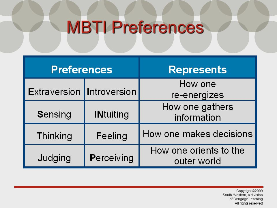 Copyright ©2009 South-Western, a division of Cengage Learning All rights reserved MBTI Preferences