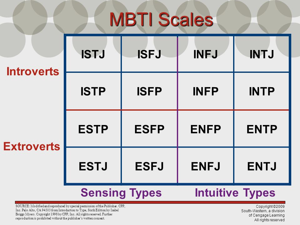Copyright ©2009 South-Western, a division of Cengage Learning All rights reserved MBTI Scales ISTJISFJINFJINTJ ISTPISFPINFPINTP ESTPESFPENFPENTP ESTJESFJENFJENTJ Introverts Extroverts Sensing TypesIntuitive Types SOURCE: Modified and reproduced by special permission of the Publisher.