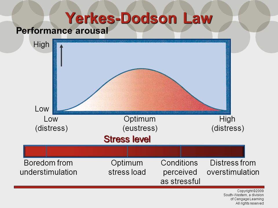Copyright ©2009 South-Western, a division of Cengage Learning All rights reserved Yerkes-Dodson Law Performance arousal High Low (distress) Optimum (e