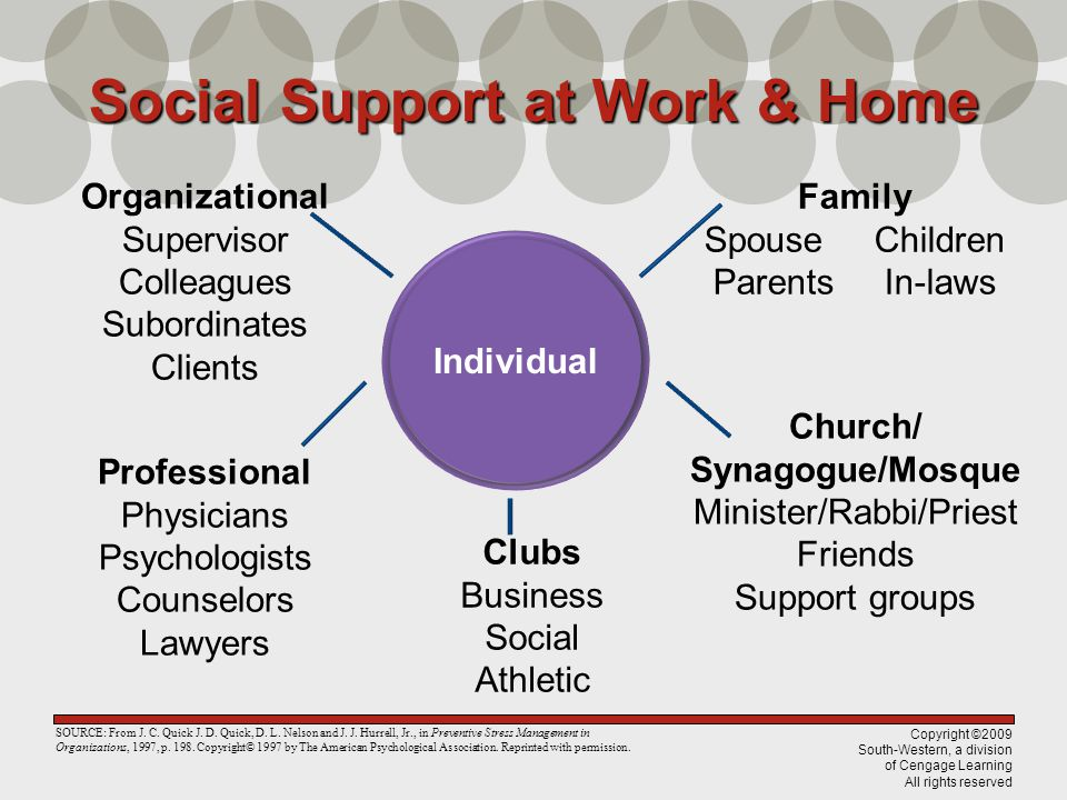 Copyright ©2009 South-Western, a division of Cengage Learning All rights reserved Social Support at Work & Home Individual Organizational Supervisor Colleagues Subordinates Clients Family Spouse Children Parents In-laws Church/ Synagogue/Mosque Minister/Rabbi/Priest Friends Support groups Clubs Business Social Athletic Professional Physicians Psychologists Counselors Lawyers SOURCE: From J.