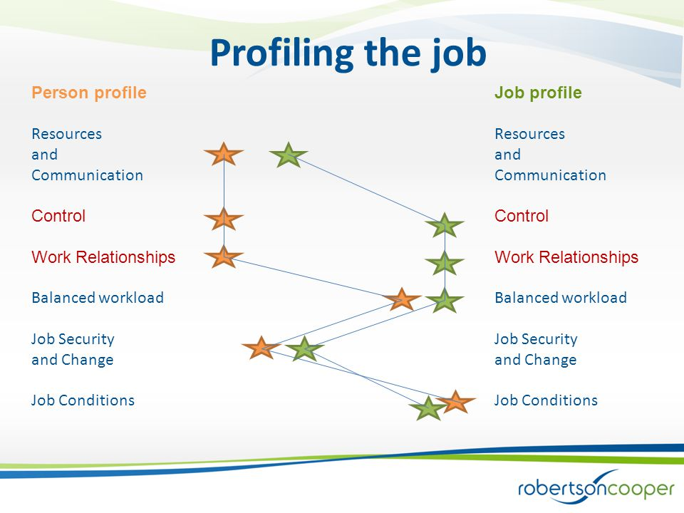 Job profile Resources and Communication Control Work Relationships Balanced workload Job Security and Change Job Conditions Person profile Resources and Communication Control Work Relationships Balanced workload Job Security and Change Job Conditions Profiling the job