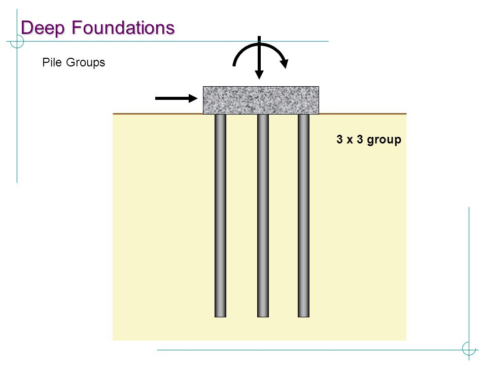 Deep Foundations Pile Groups 3 x 3 group